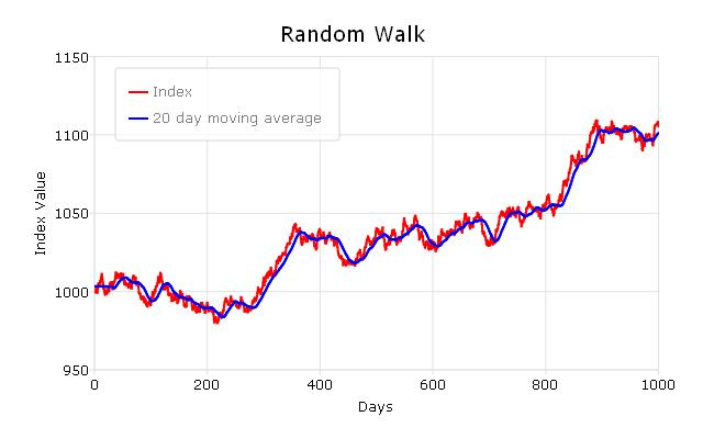 GAUSS graph of random walk.