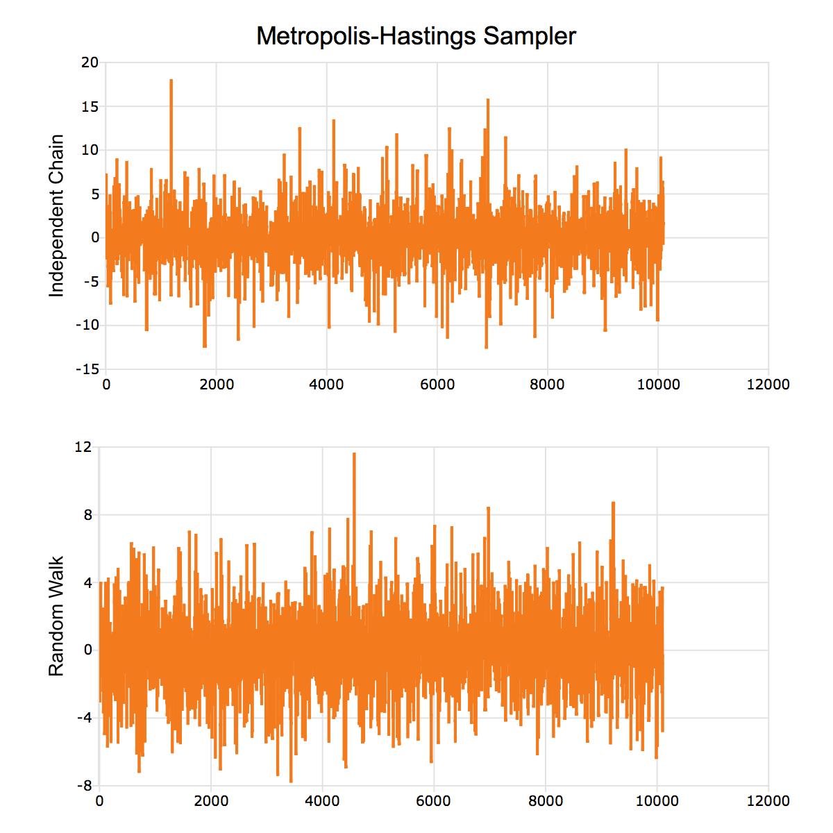 bayesian_tutorial_metropolis_hastings_1 | Aptech