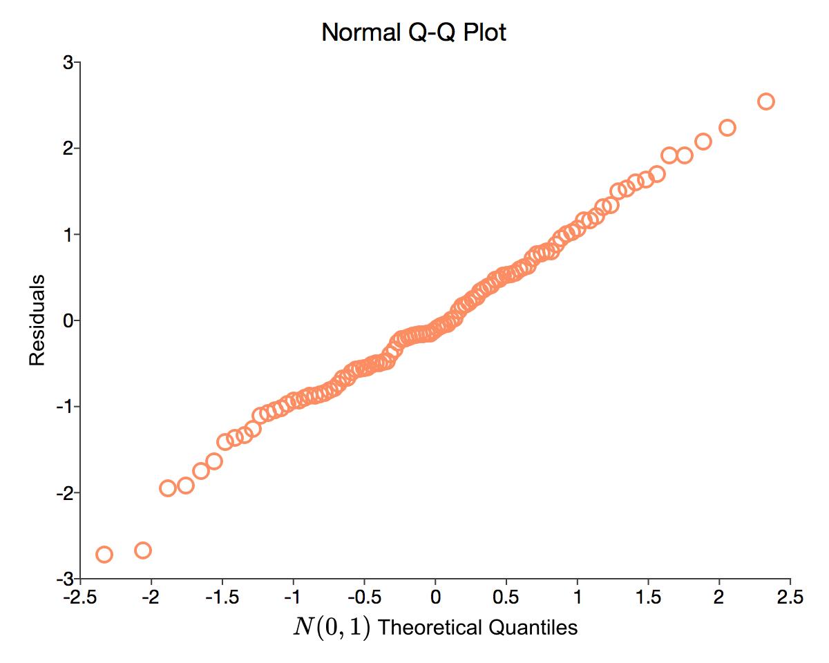 Normal Q-Q plot in GAUSS.