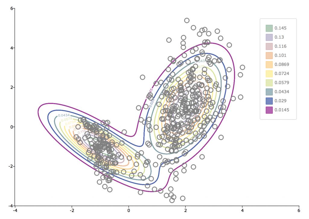 Bivariate Gaussian mixture
