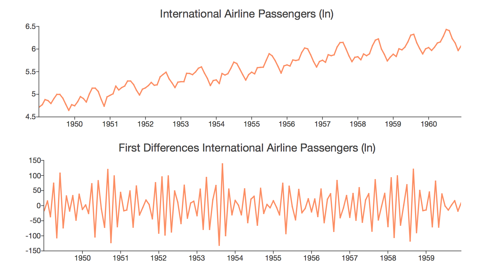 Graph of seasonal airline passenger data and first differences.