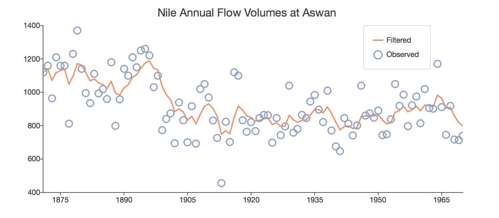 Nile River Flow Kalman Filtering