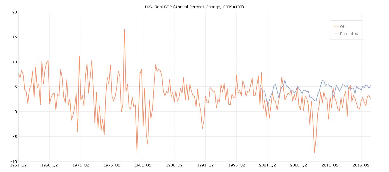GDP Predictions