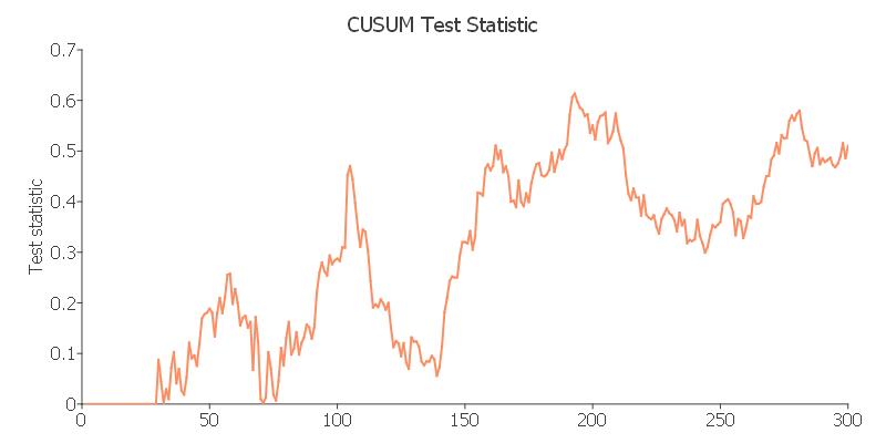 CUSUM test of parameter changes