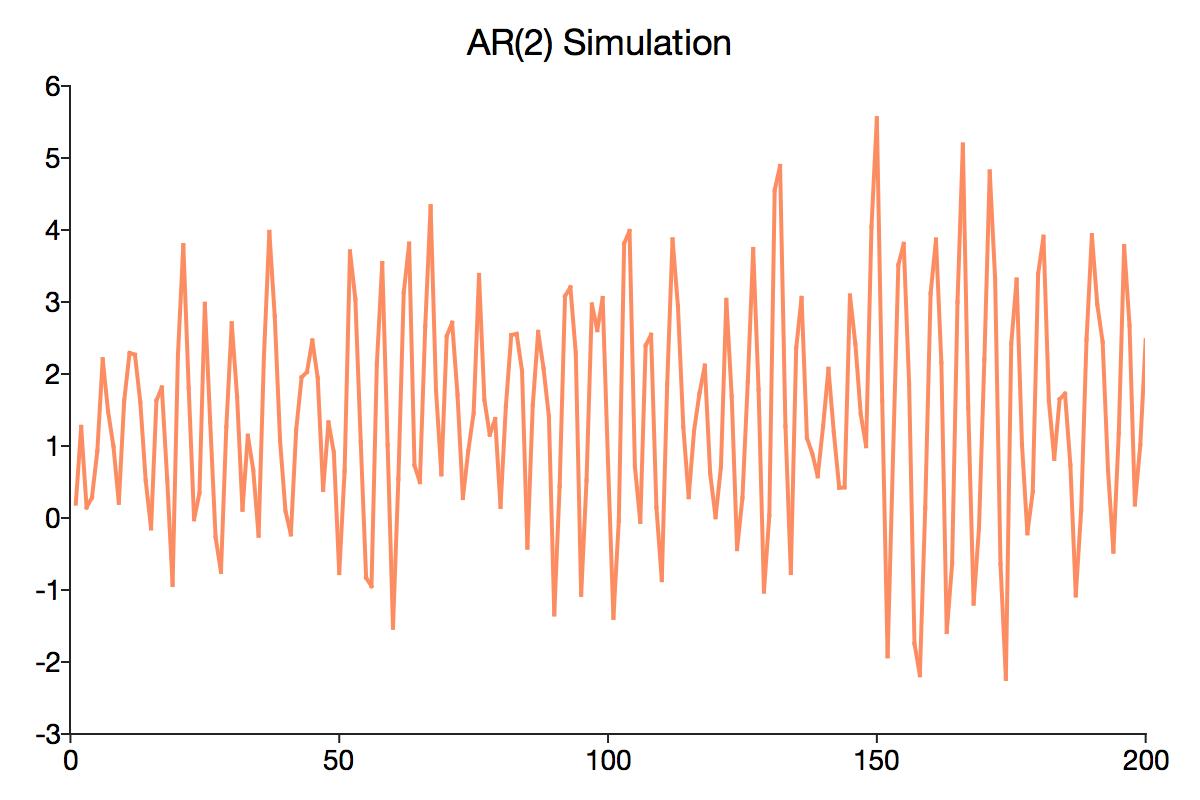 GAUSS AR(2) Simulation