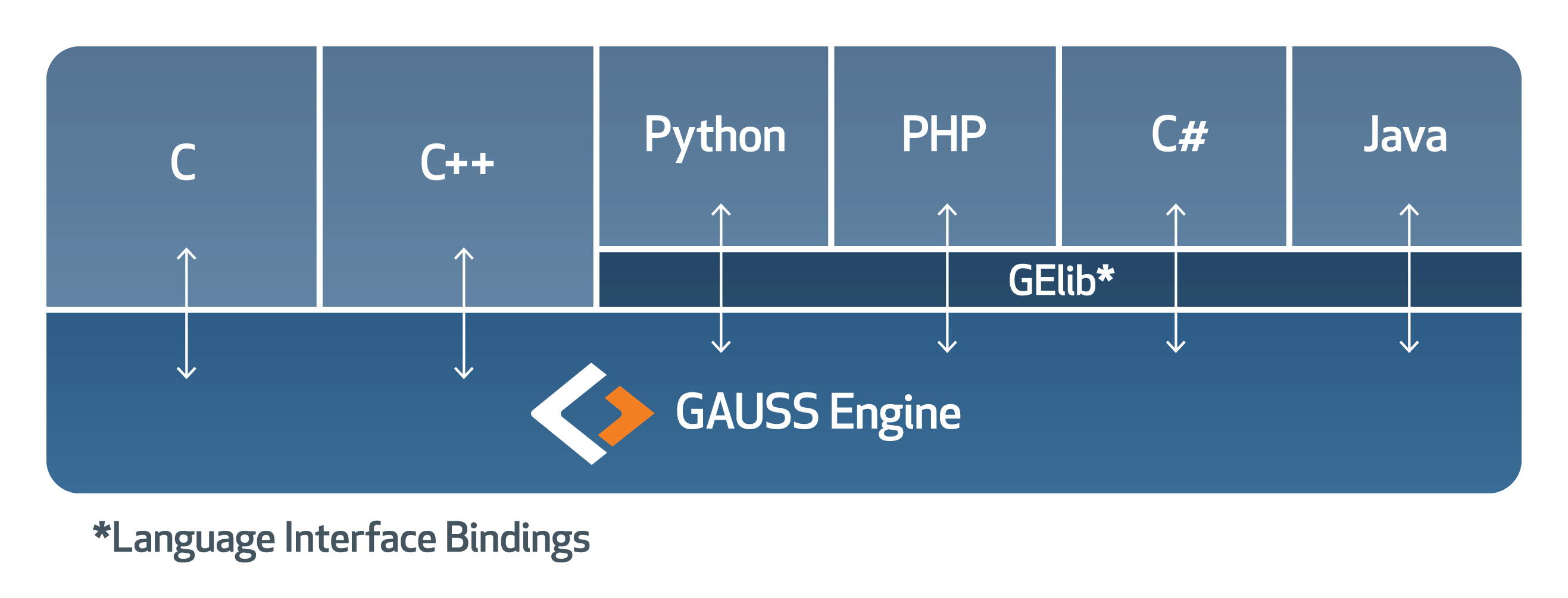Explore GAUSS Engine | Aptech