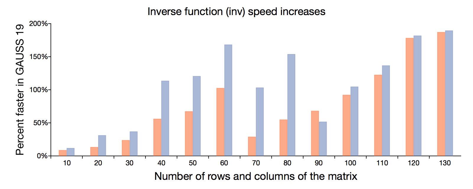 Matrix inverse speed-ups in GAUSS 19.