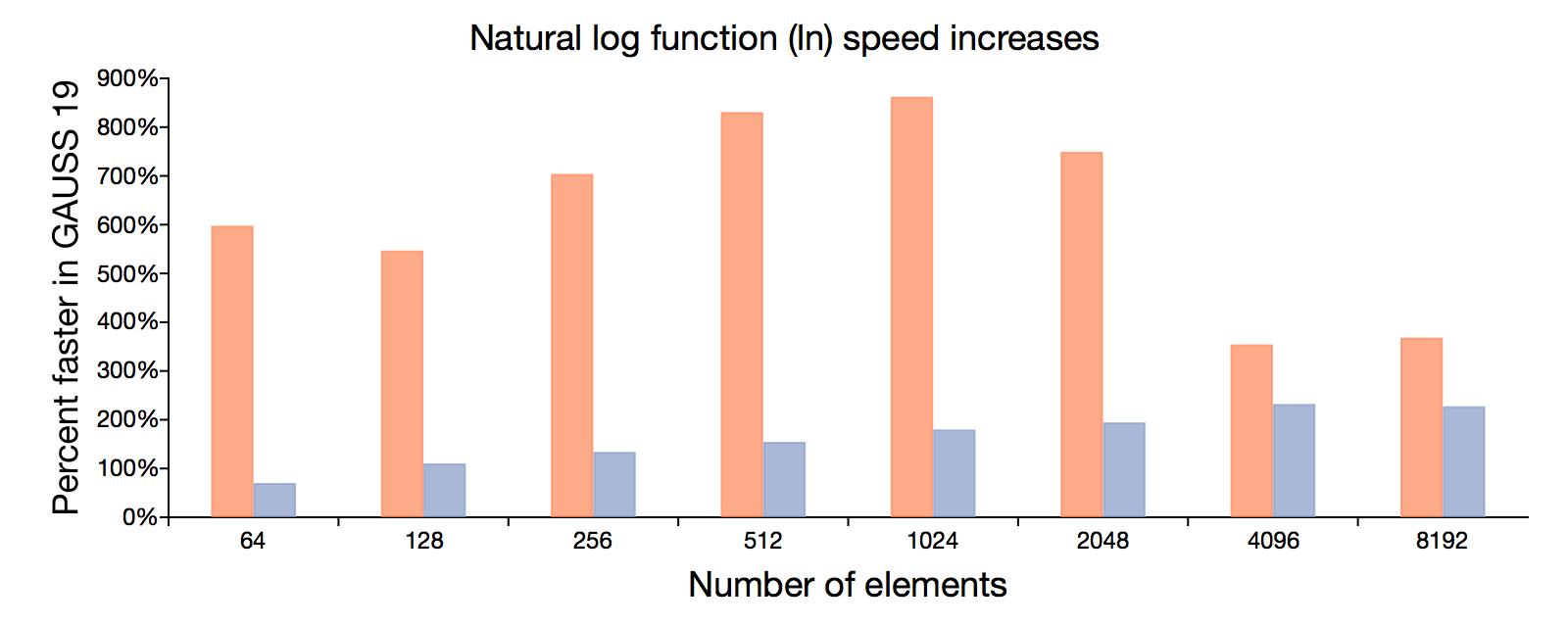 Natural log speed increase in GAUSS 19.