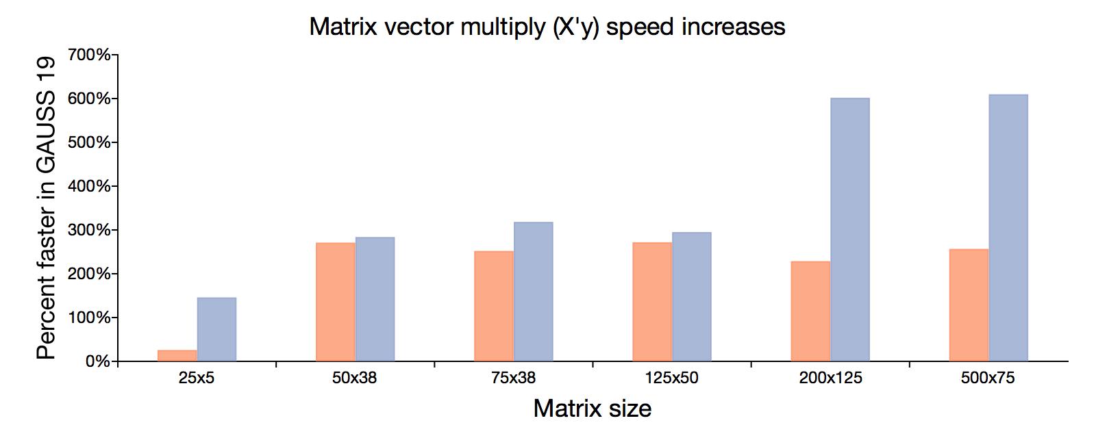 Matrix vector multiply speed-ups in GAUSS 19.