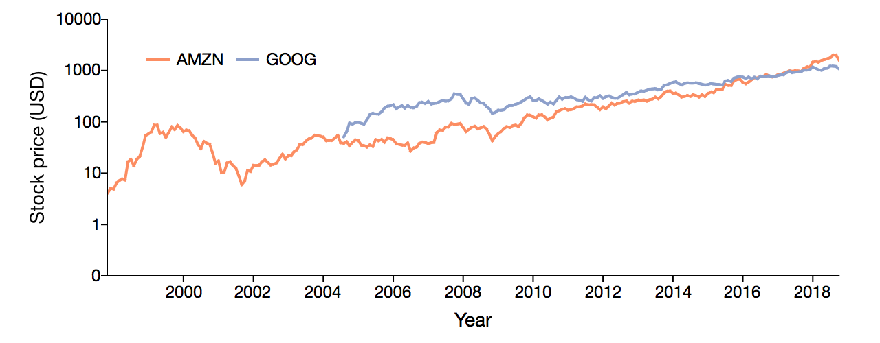 Plot of Amazon and Alphabet stock on a log Y axis.