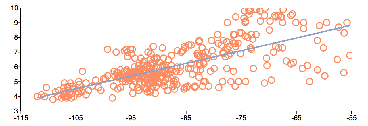 Scatter plot with regression line.