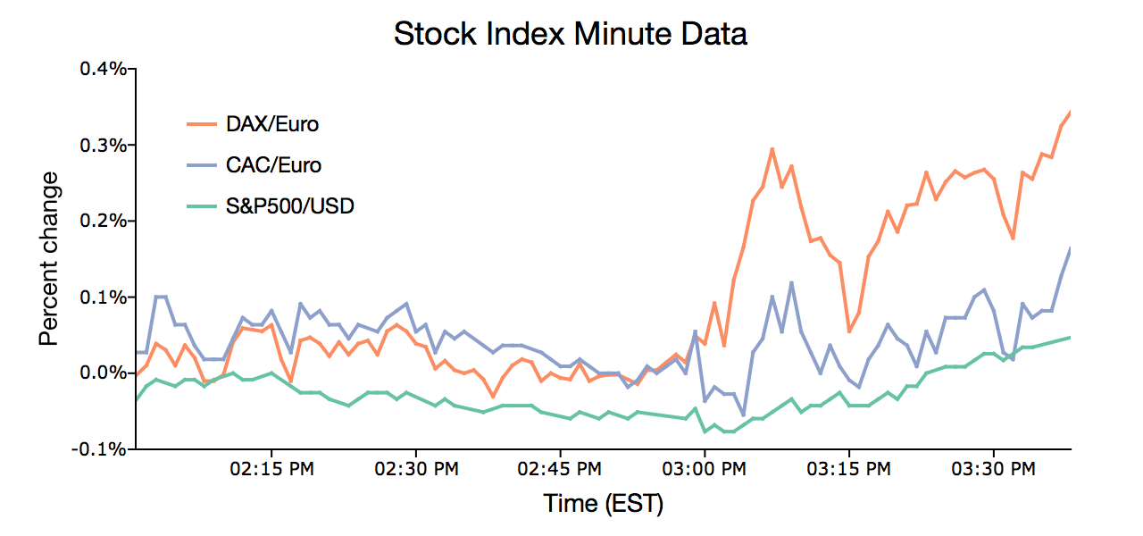 Plot of high-frequency stock index data in GAUSS.