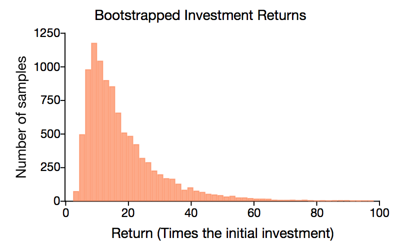 Bootstrapped Investment Returns.