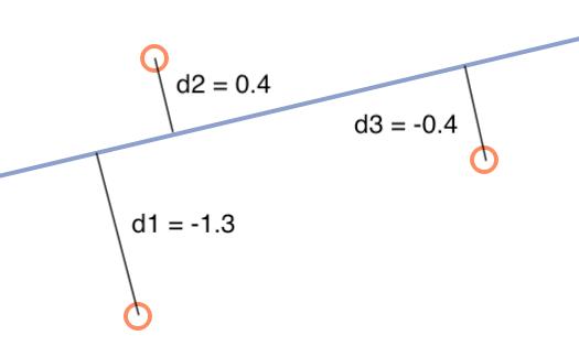 Explanation of quantile regression loss.