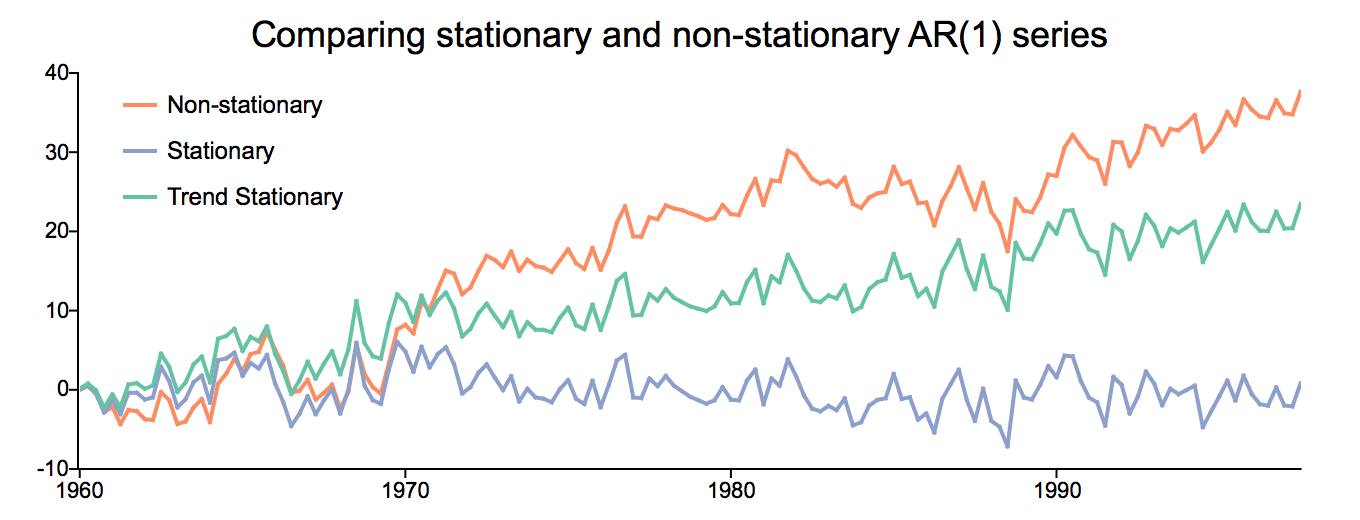 comparing stationary and non-stationary series