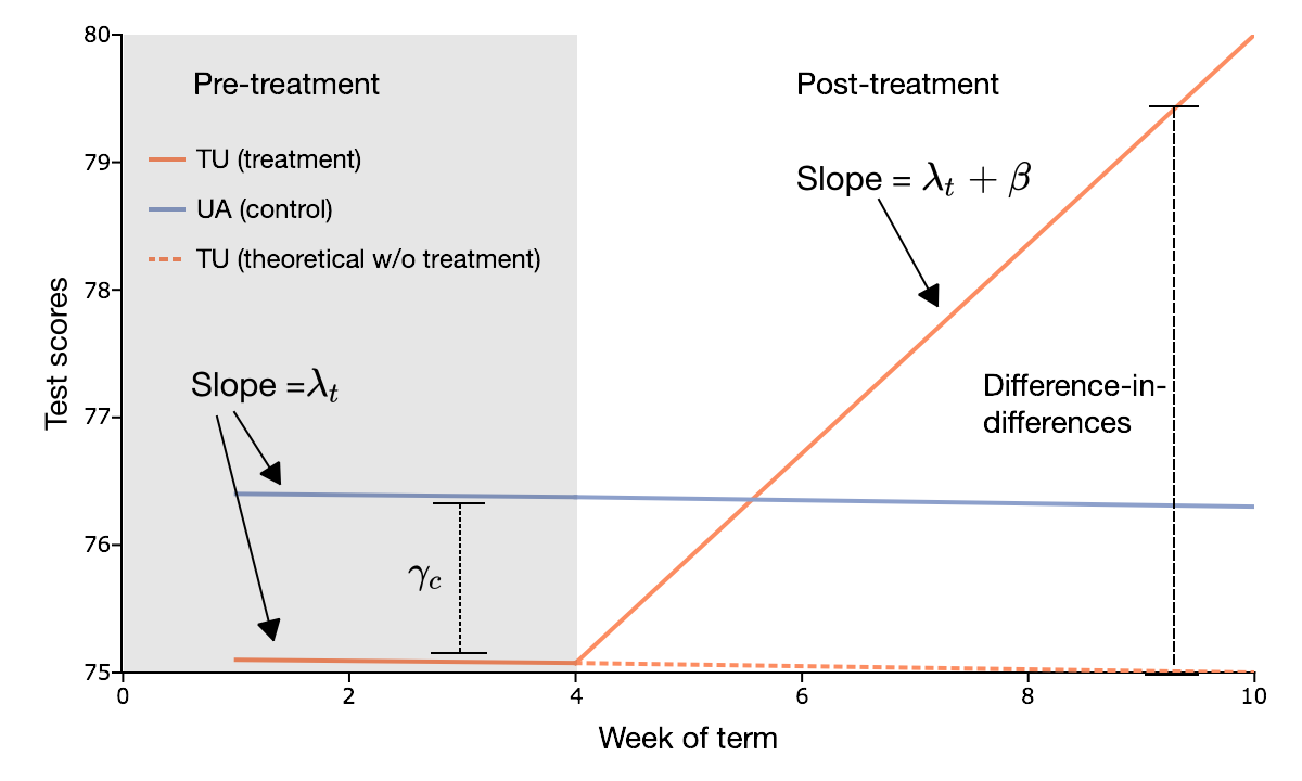 Plot of difference-in-differences estimation example.