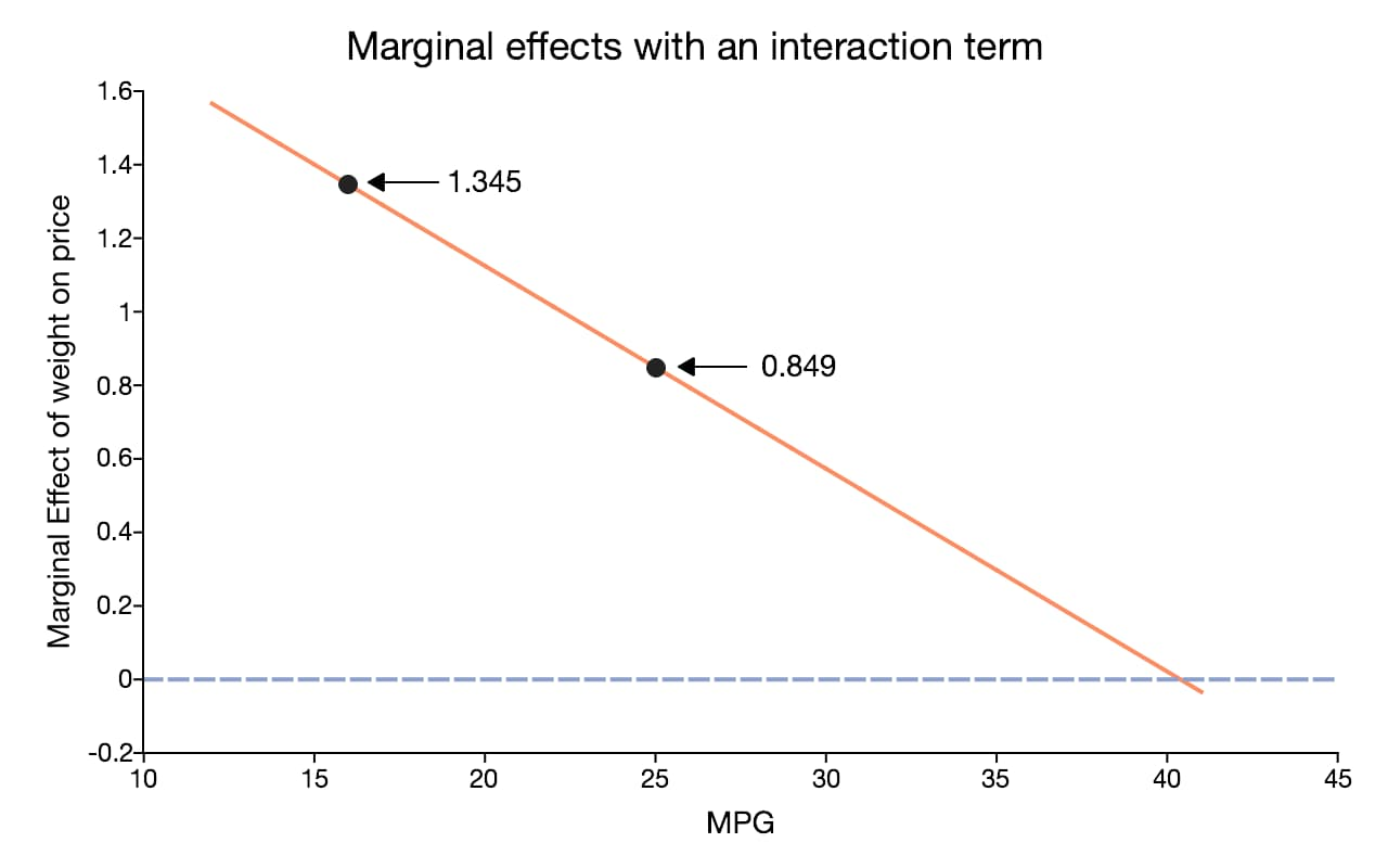 Marginal effects with an interaction term.