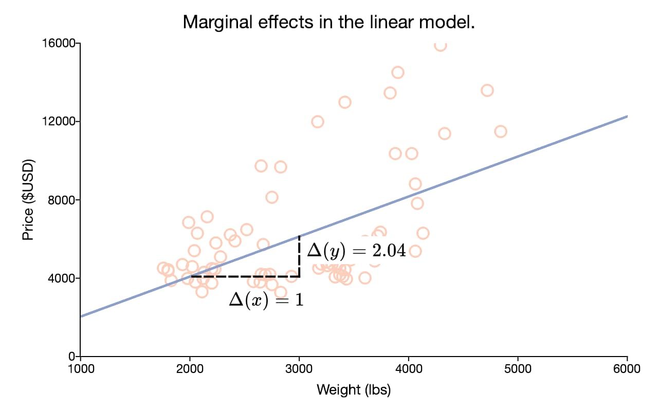 Marginal effects of a linear model.