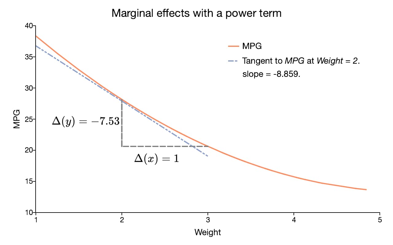 Marginal effects with a power term.