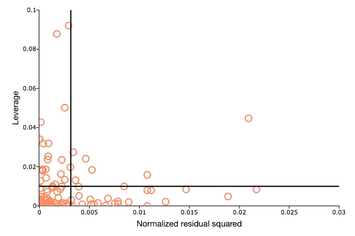 Ordinary least squares leverage plot.