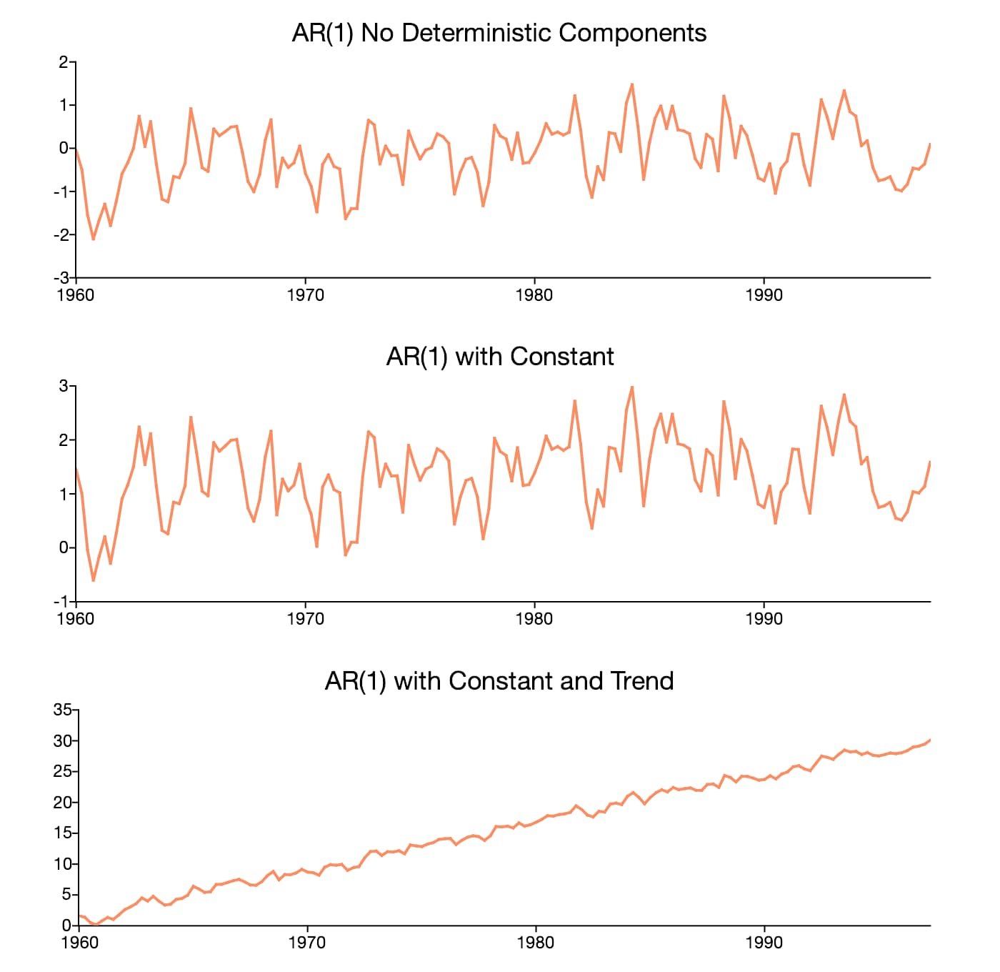 Graph of AR(1) time series with a constant, one with a constant and trend and one without any deterministic components.