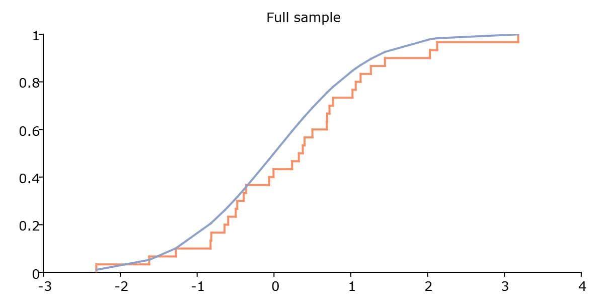 Example plot generated from the plotCDFEmpirical function.