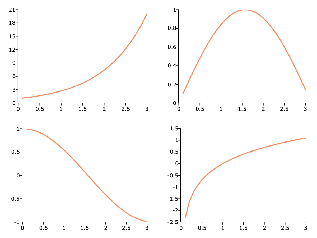 Simple GAUSS tiled graph.