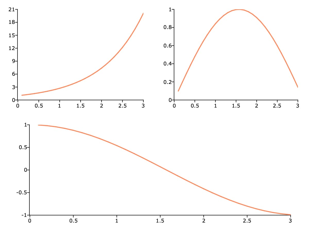 Tiled GAUSS graphs of different sizes.