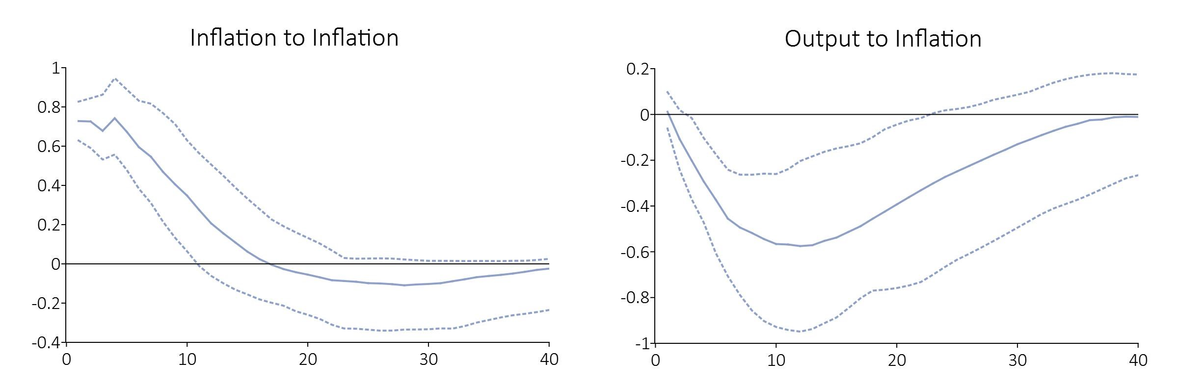 Impulse response functions after VAR estimation.