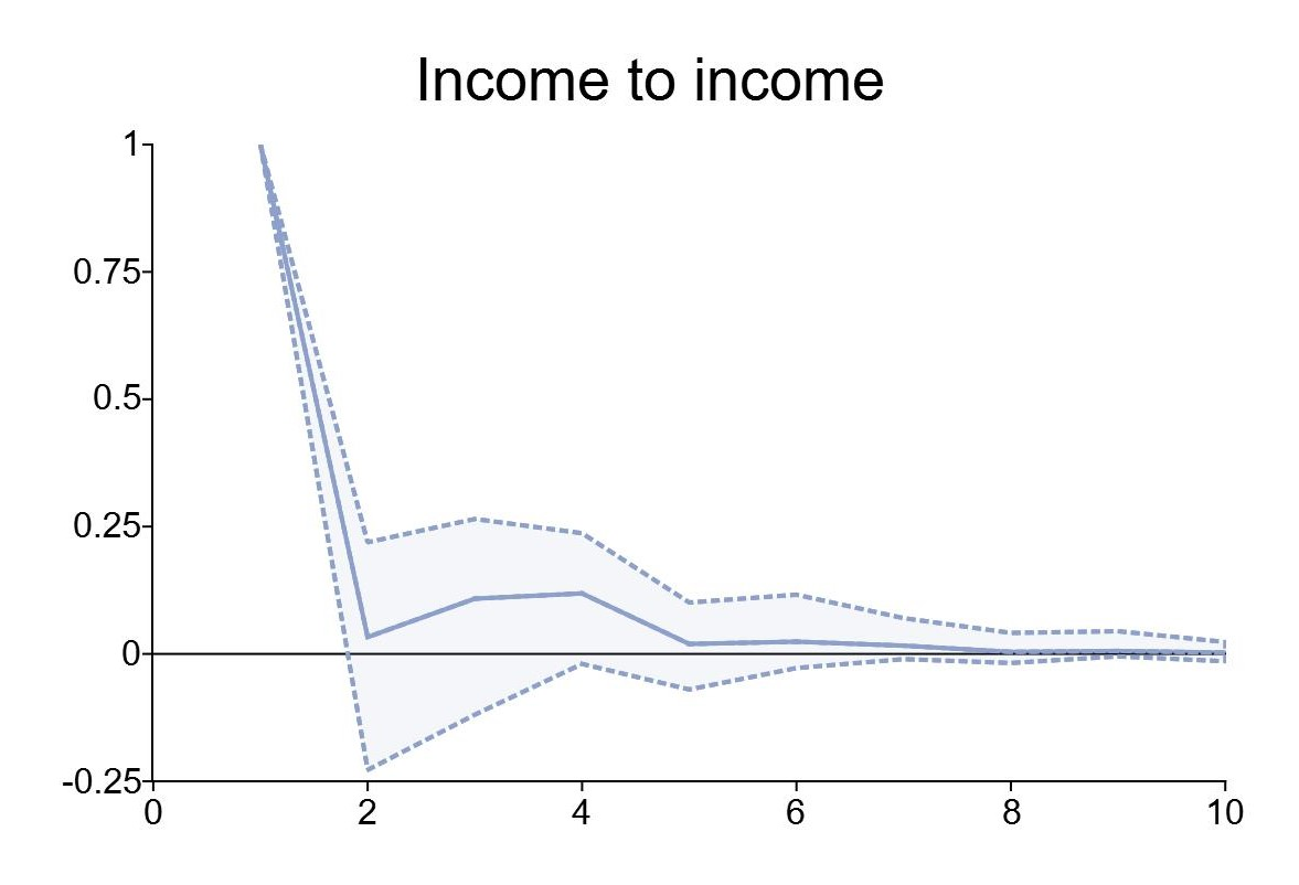 Impulse response function for income