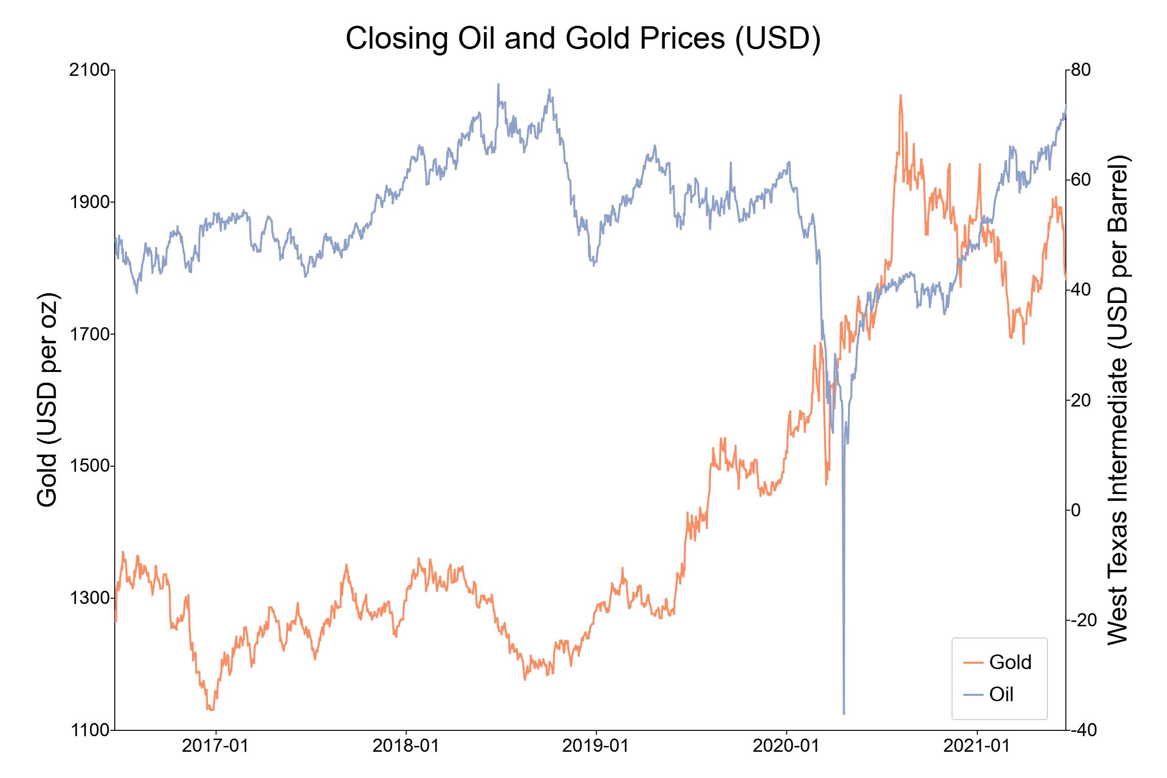 Time series plot of oil and gold prices