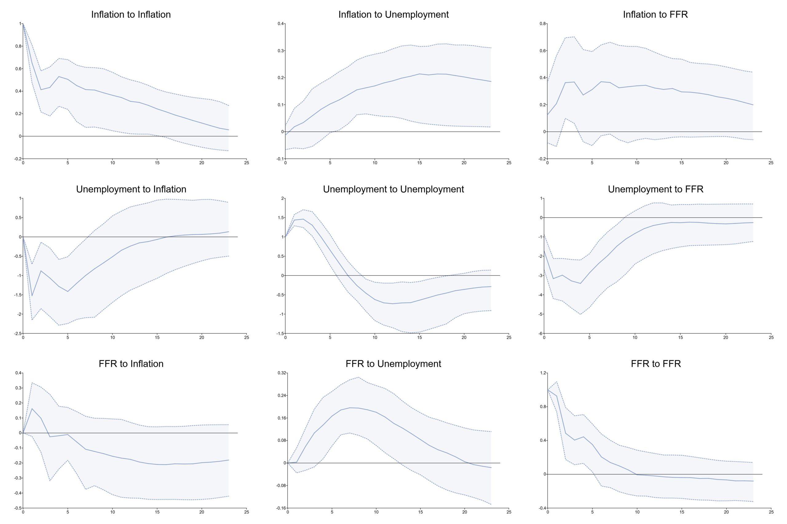 Impulse response function demonstrating monetary policy impacts on macroeconomic indicators.