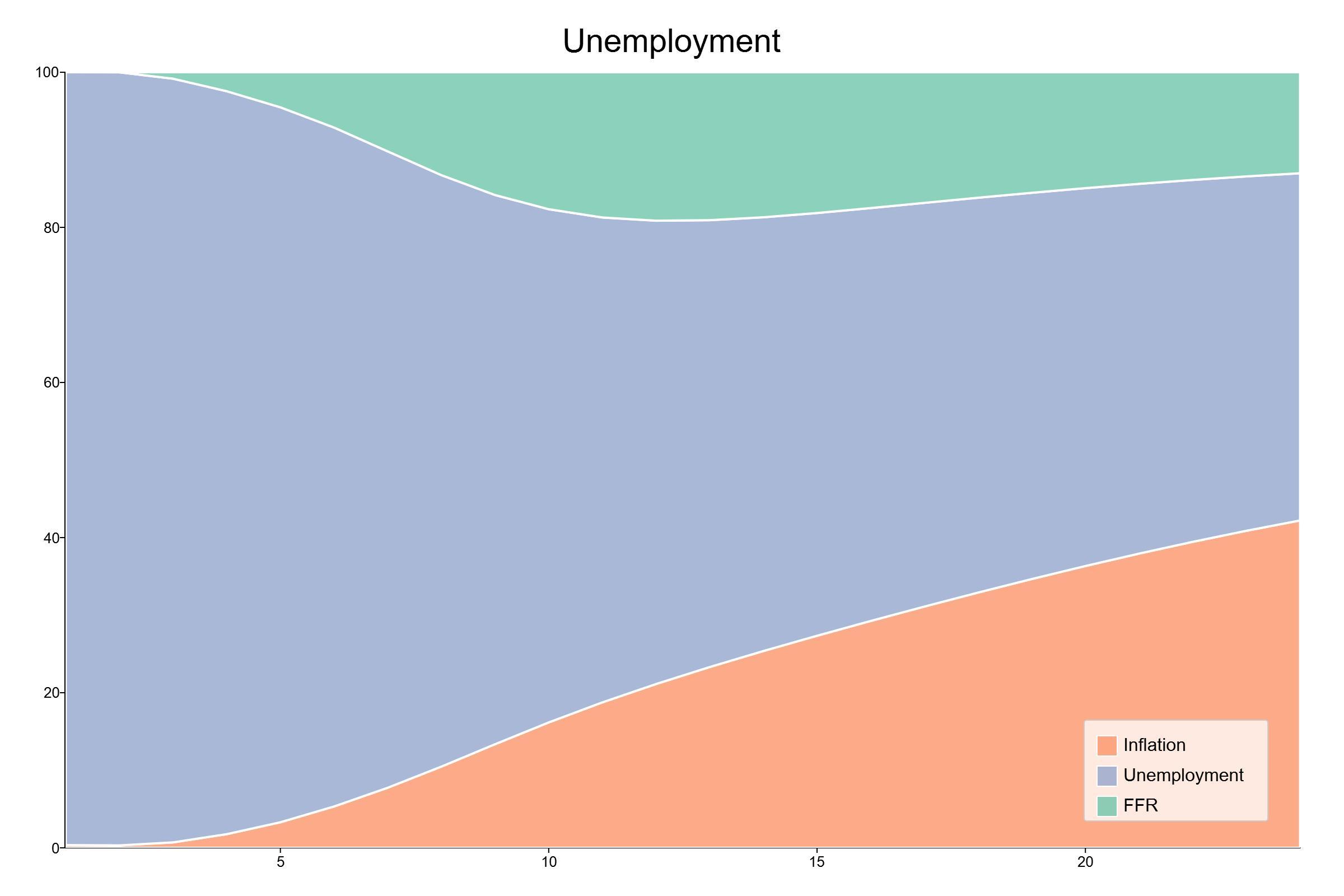 The forecast error variance decomposition of unemployment.